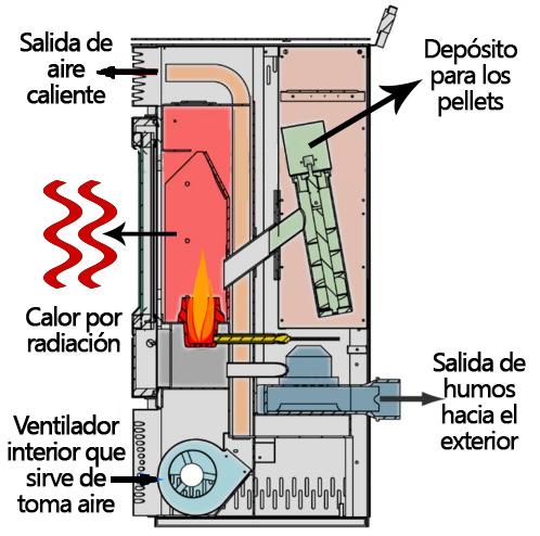 Instalar una estufa de pellets beautiful pueden los tubos - Que es una estufa de pellet ...