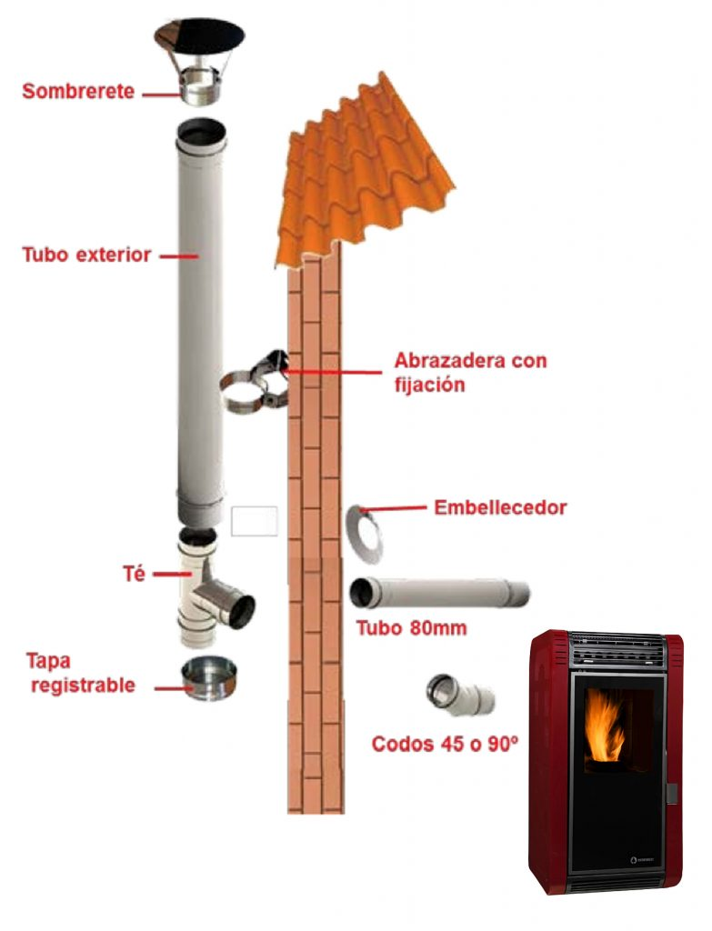 Estufas pellets related keywords estufas pellets long - Chimeneas de pellets ...